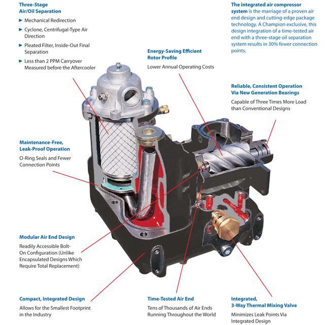 New 50 Hp Champion Rotary Screw Compressor Hamilton Hamilton