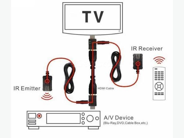 IR repeater over Existing HDMI Cable Balun Kit.