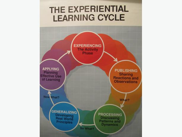 EXPERIENTIAL LEARNING CYCLE POSTER
