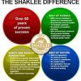 SHAKLEE - Nutritional & Earth Friendly Products