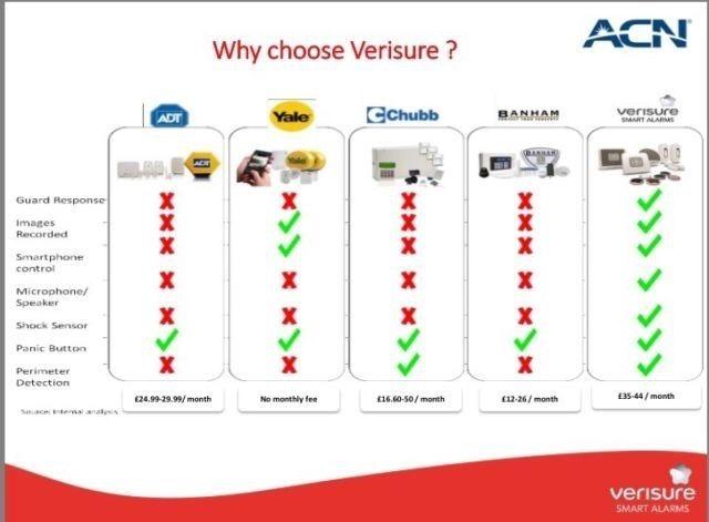 500 off a brand new verisure smart alarm part of the securitas direct group - My verisure application ...