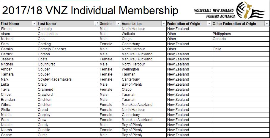 2018/2019 VNZ Individual Membership Renewal Form