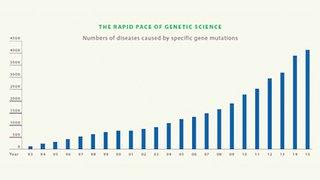 Cancer genetics introduction