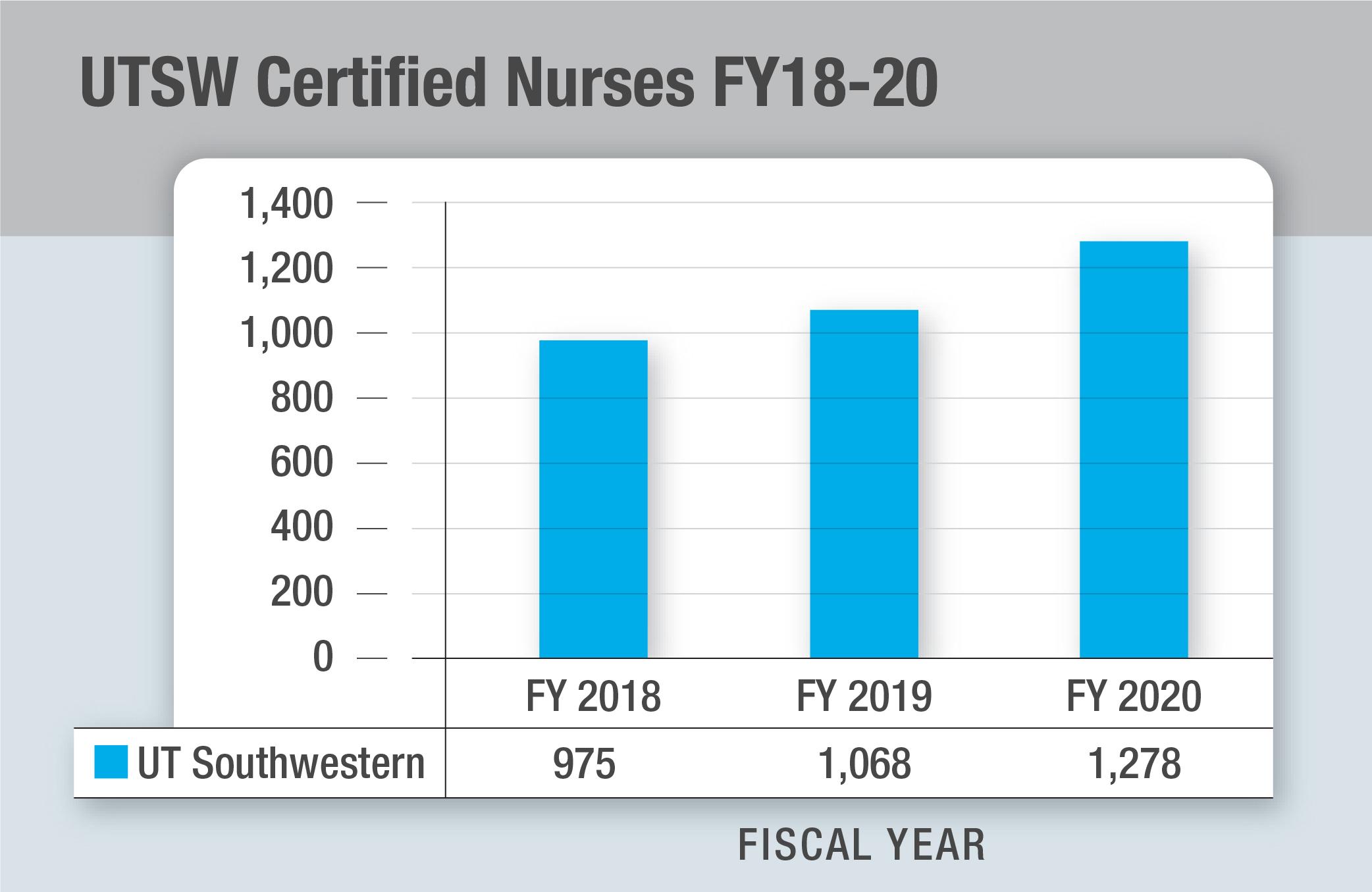 UTSW Certified Nurses Graphic