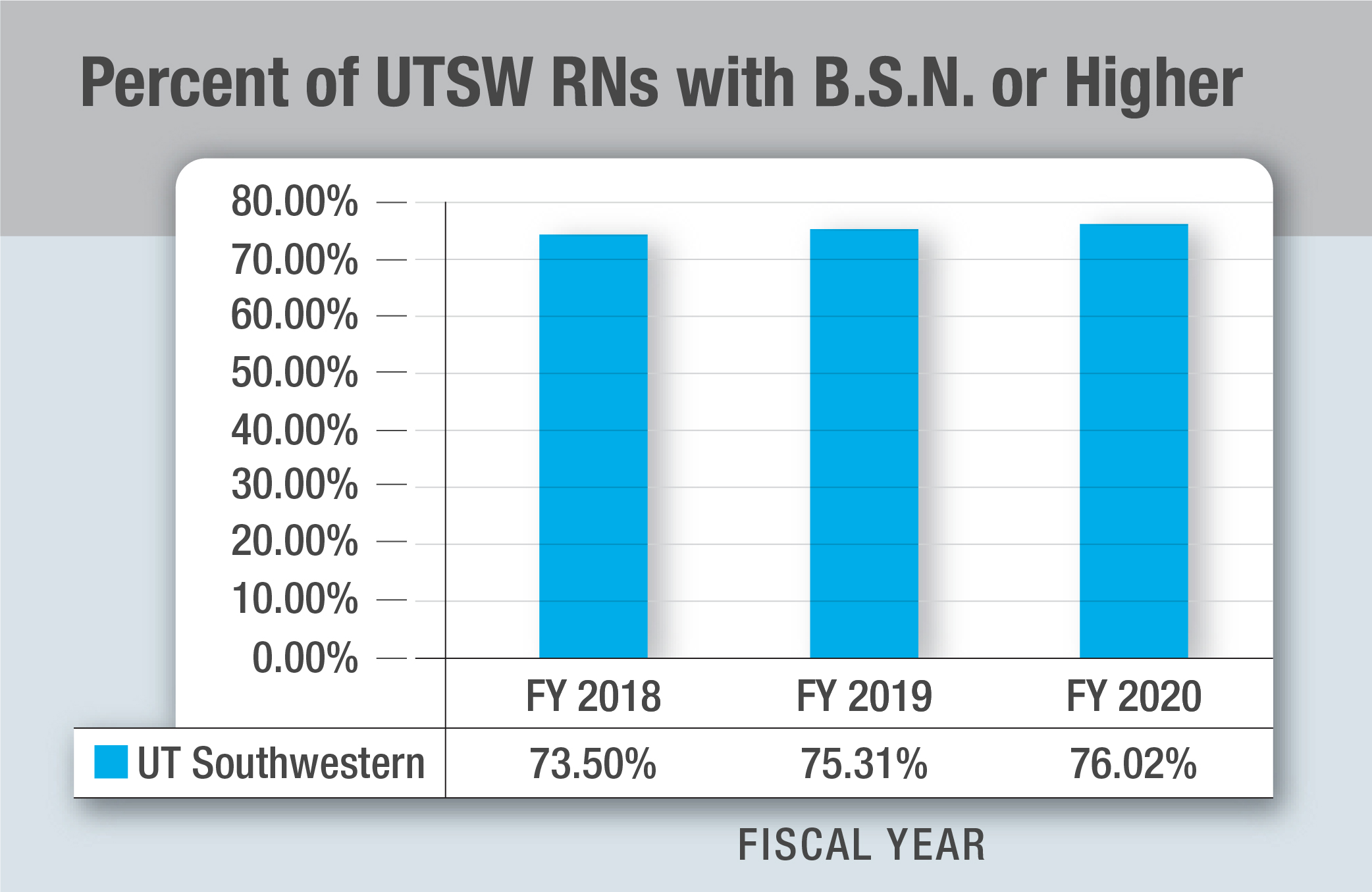 Percent of UTSW RNs with BSN or Higher Graphic