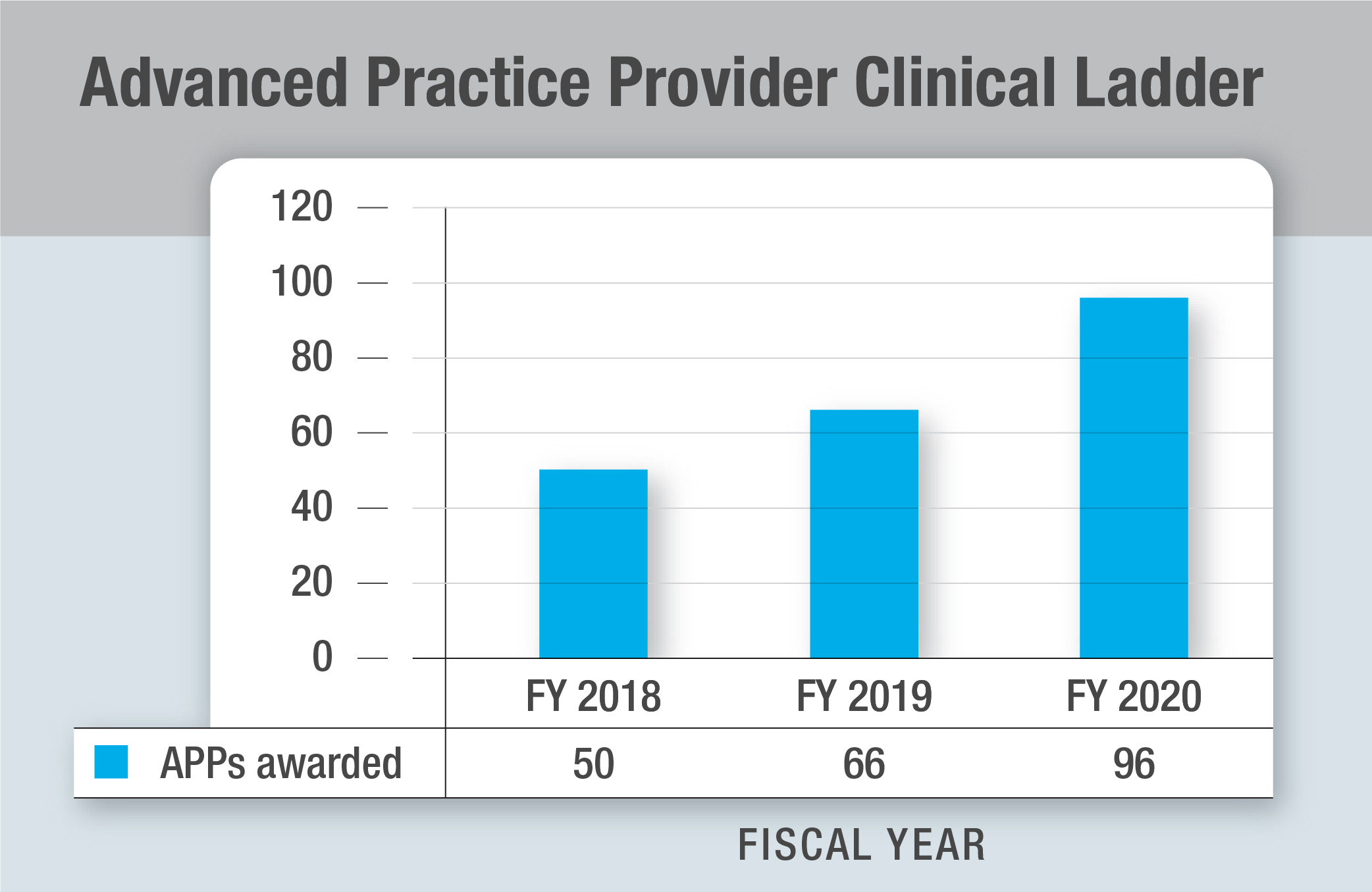 Advanced Practice Provider Clinical Ladder Graphic