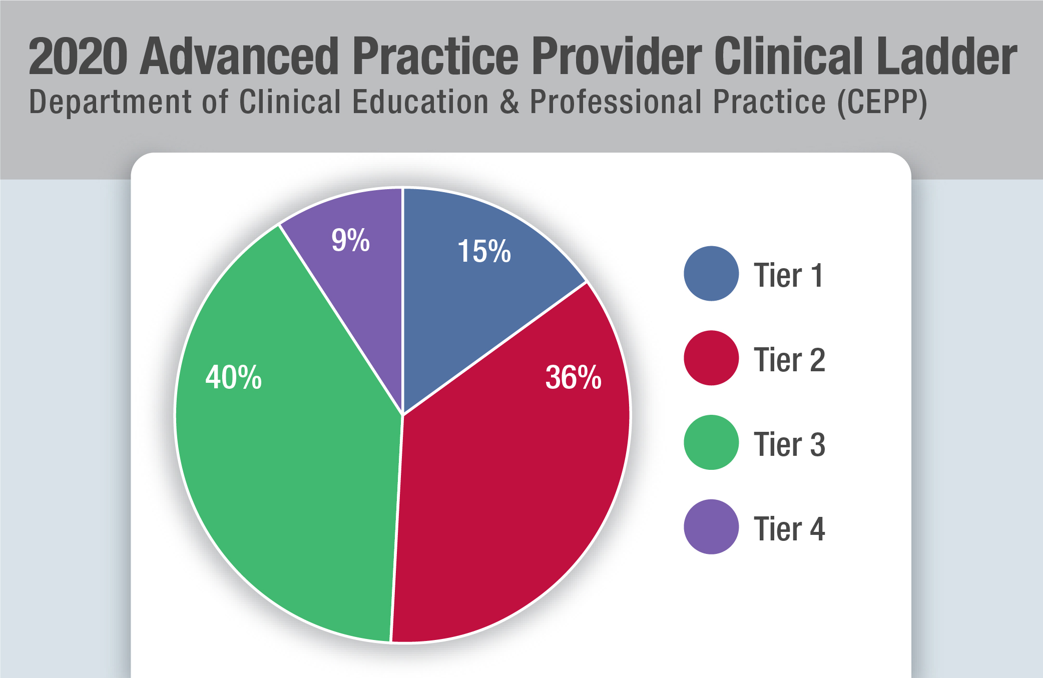 2020 Advanced Practice Provider Clinical Ladder Graphic
