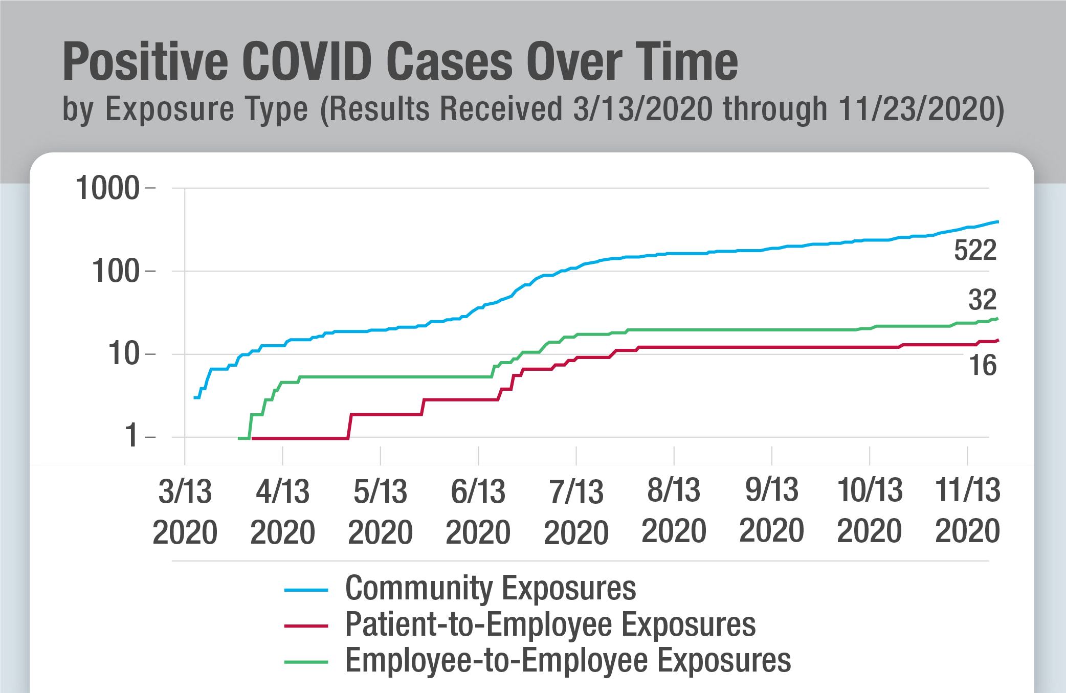 Positive COVID Cases Over Time Graphic