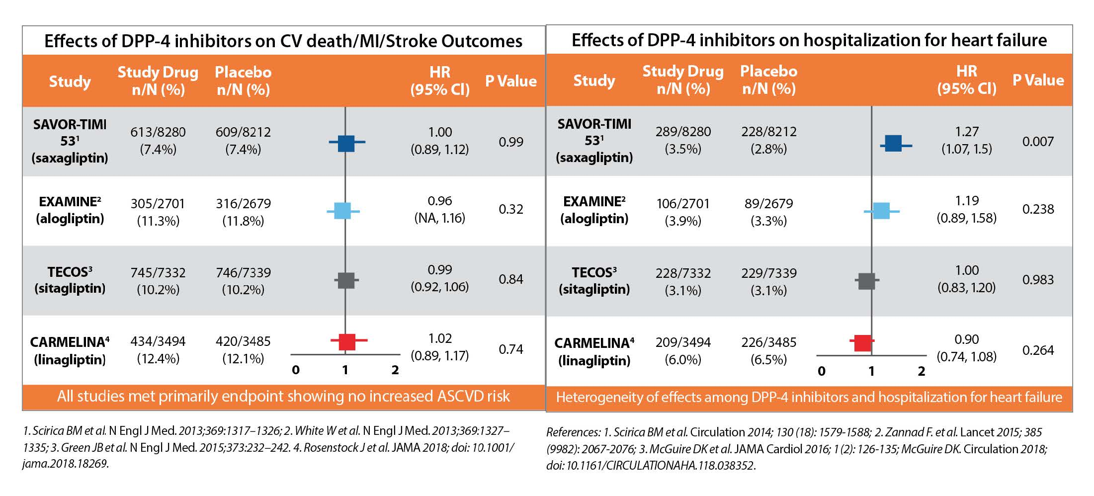 Effects of Linagliptin on Heart Failure_Table