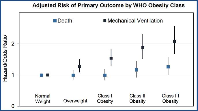 Justin Grodin Nick Hendren Obesity Graph