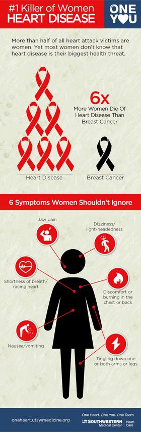 infographic-cardiac