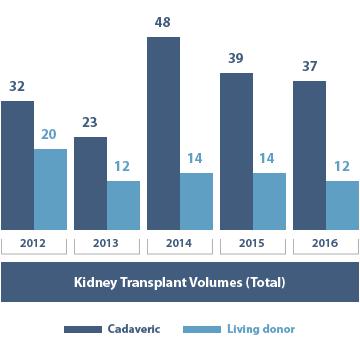 Kidney Transplant Volumes