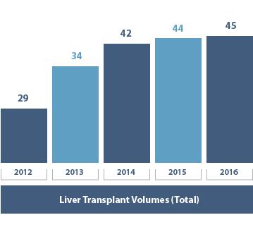 Liver Transplant Volumes