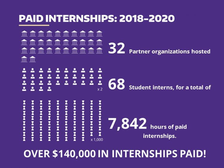 "Infographic with text that says, ""Paid Internships: 2018–2020. 32 partner organizations hosted 68 student interns, for a total of 7, 842 hours of paid internships. Over $140,000 in internships paid!"""
