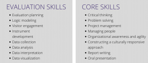 Evaluation Skills: evaluation planning, logic modeling, visitor engagement, instrument development, data collection, data analysis, data interpretation, data visualization. Core skills: critical thinking, problem solving, project management, managing people, organizational awareness and agility, constructing a culturally responsive approach, report writing, oral presentation.