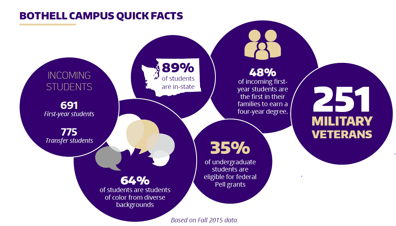 Bothell Campus Quick Facts Crop