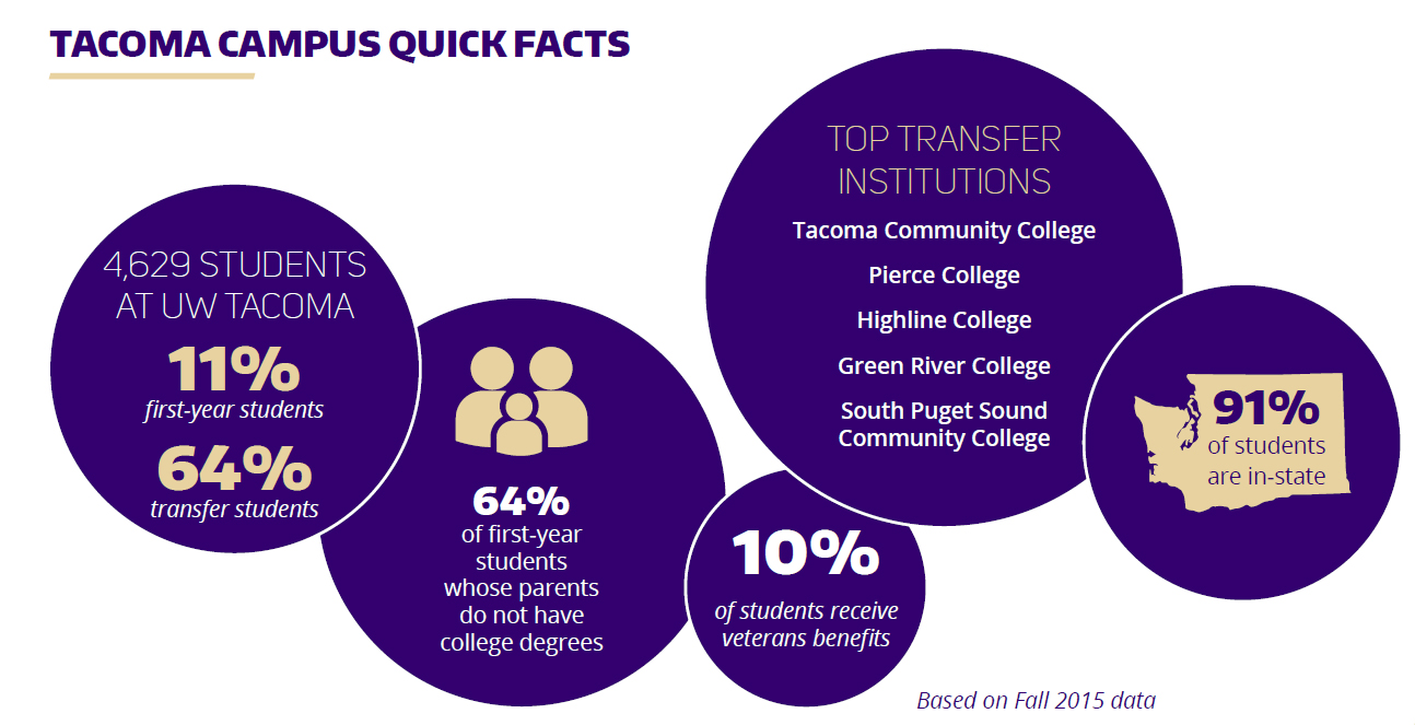 Tacoma Campus Quick Facts Crop