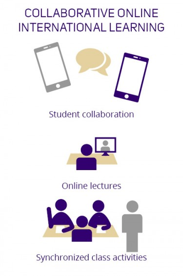 collaborative online international learning - student collaboration, online teachers, synchronized class activities