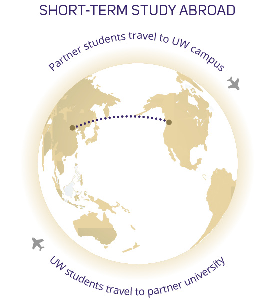short-term study abroad, partner students travel to UW campus and UW students travel to partner university