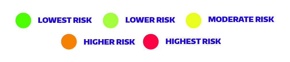 Risk Legend with colored circles indicating lowest risk, lower risk, moderate risk, higher risk, and highest risk