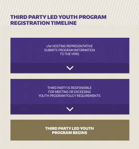 Third party led youth program registration timeline graphic depiction