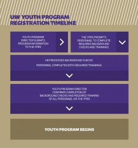 UW Youth Program Registration Timeline graphic depiction
