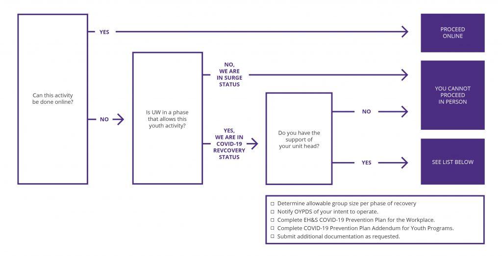 flow chart of scenarios when in-person programming is possible