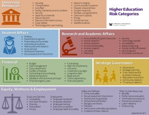 Higher Ed Risk Categories 9-20-2017