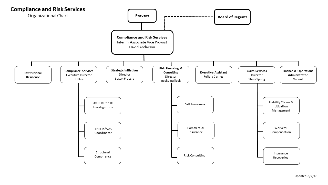 compliance and risk services functional organizational chart