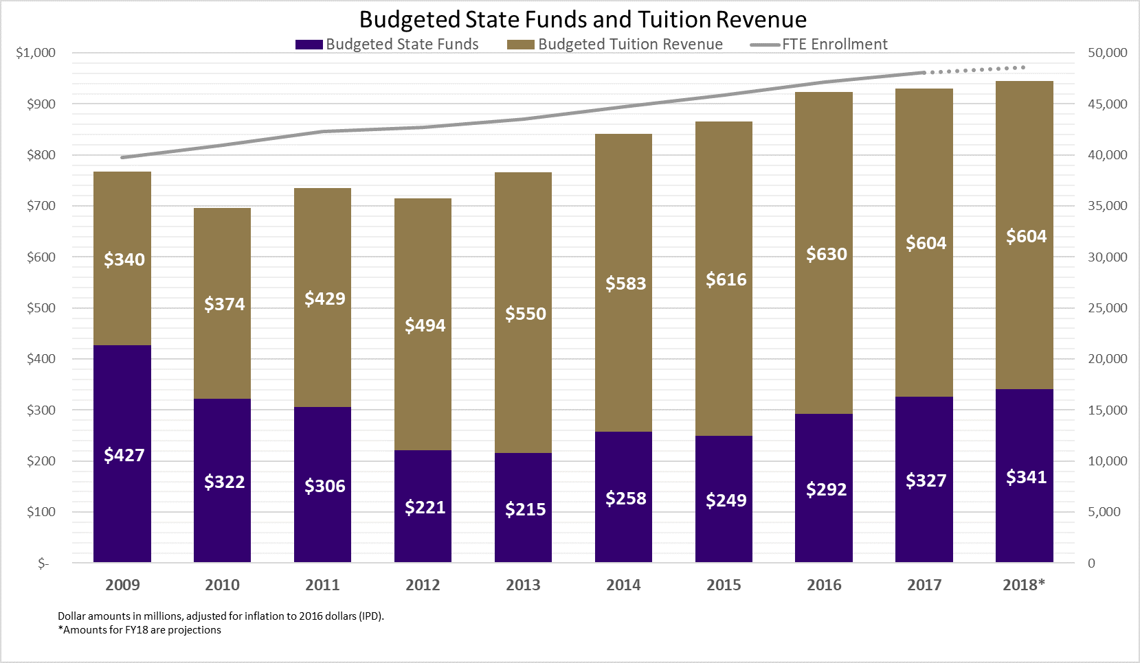 State_and_Tuition_Funding_Bar_Chart
