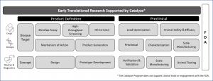 Catalyze Flowchart
