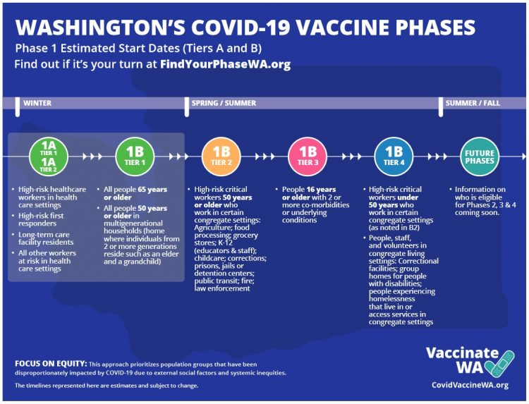 Washington vaccination Phase 1 - see pdf link for accessible version