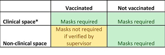 Chart showing masks are required in all clinical spaces, and are not required in non-clinical spaces for fully vaccinated individuals