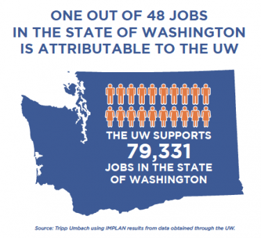 Graphic: UW's impact on employment in the state