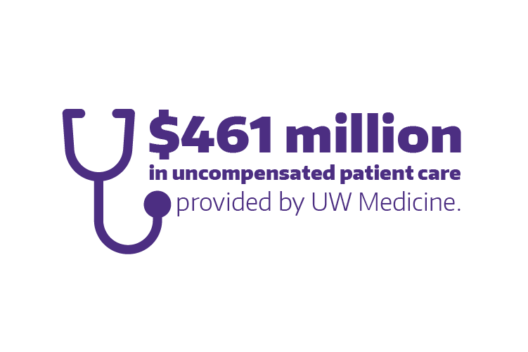 UW Medicine provided the community with $461 million in uncompensated care in 2018.