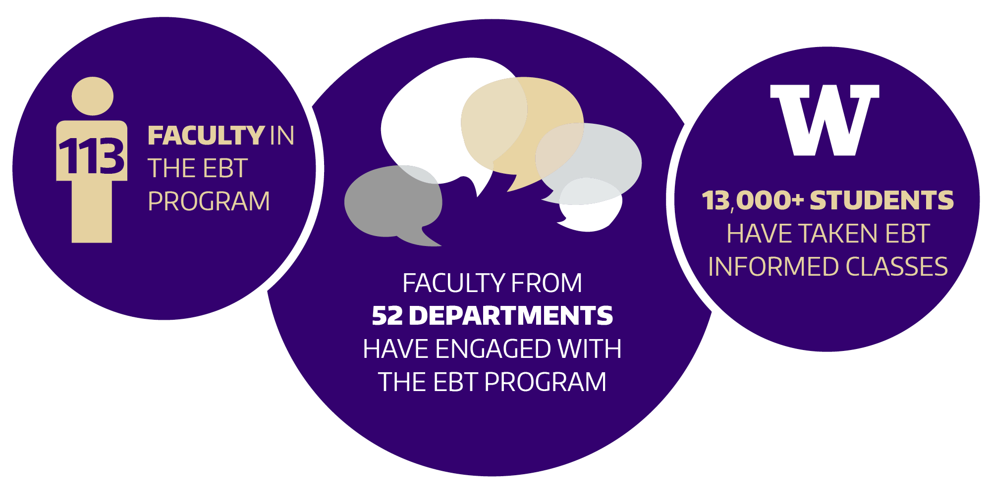 Over 113 UW instructors from 52 departments have participated in the program, and 13,000+ students have taken EBT-informed courses.