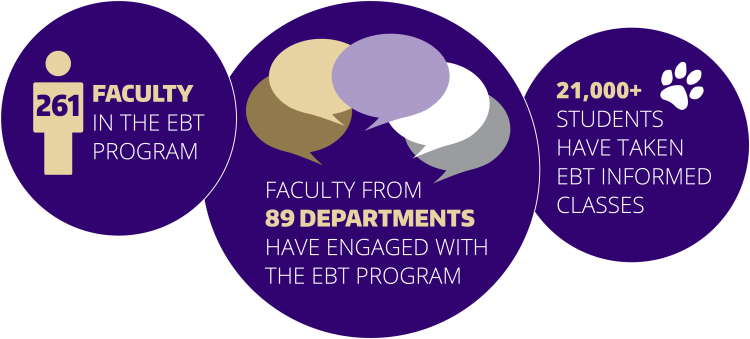 261 instructors from 89 departments have participated and 21,000+ students have taken EBT-informed courses.