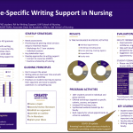 Poster titled: Developing Discipline-Specific Writing Support Services in Nursing