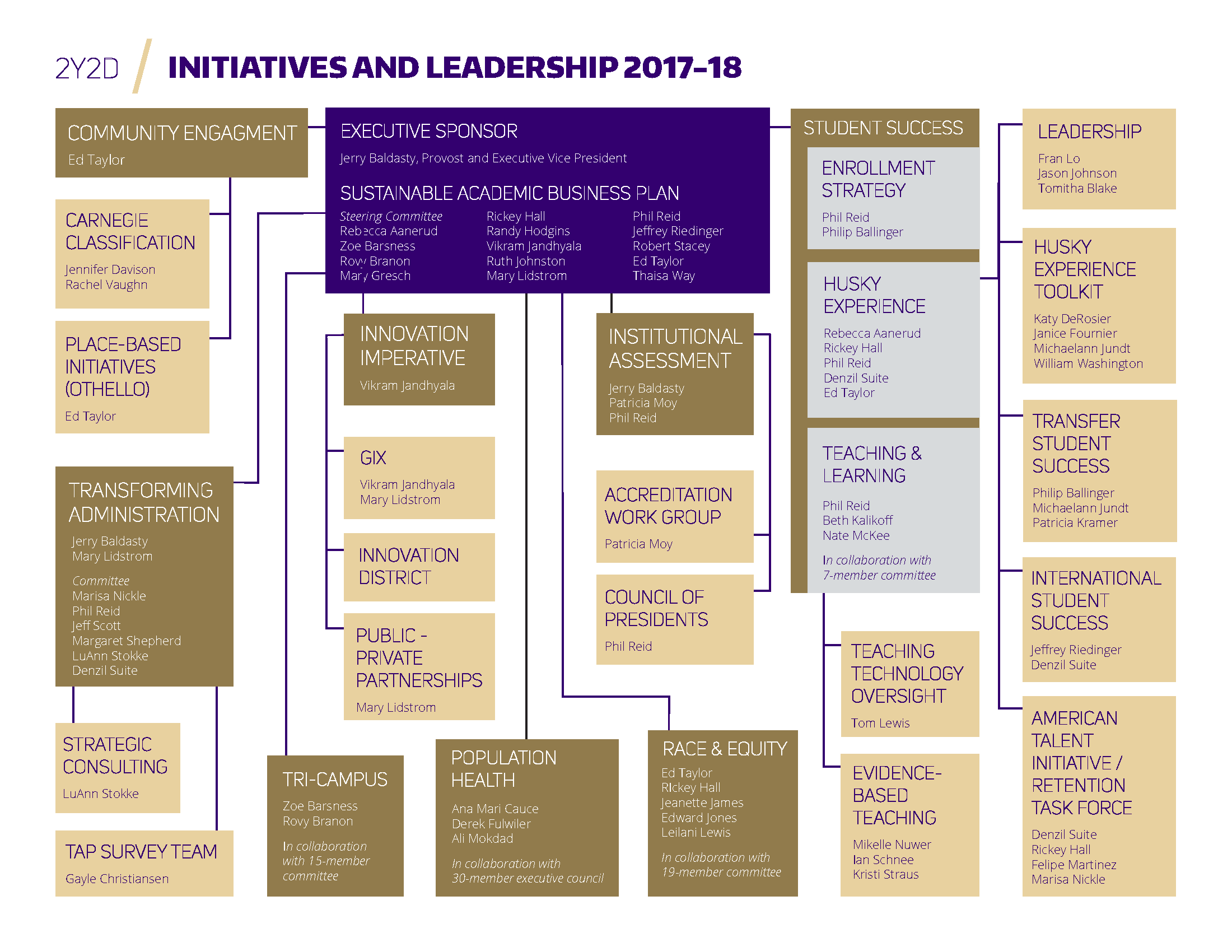 2Y2D Initiatives and Leadership 5.18.18