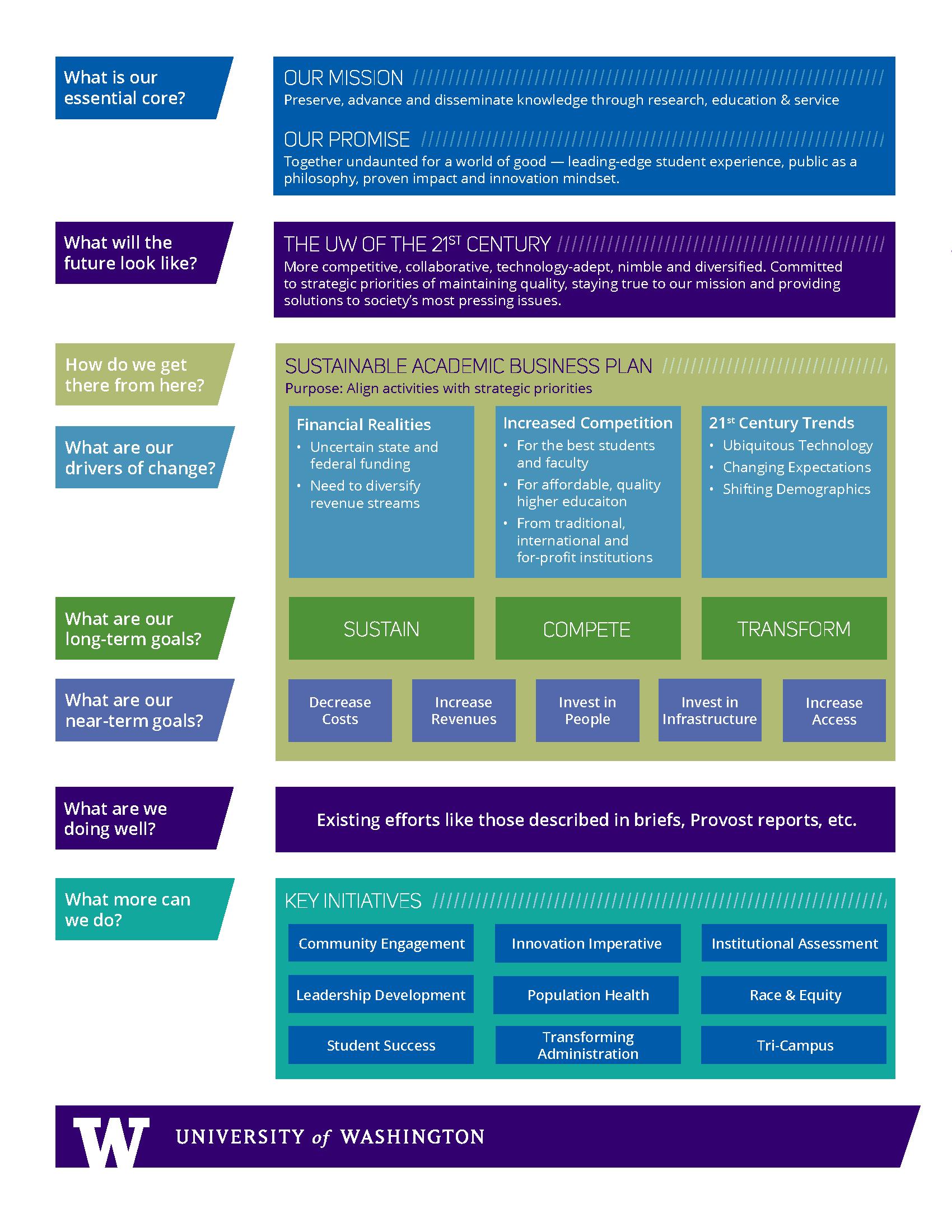 financial sustainability theory