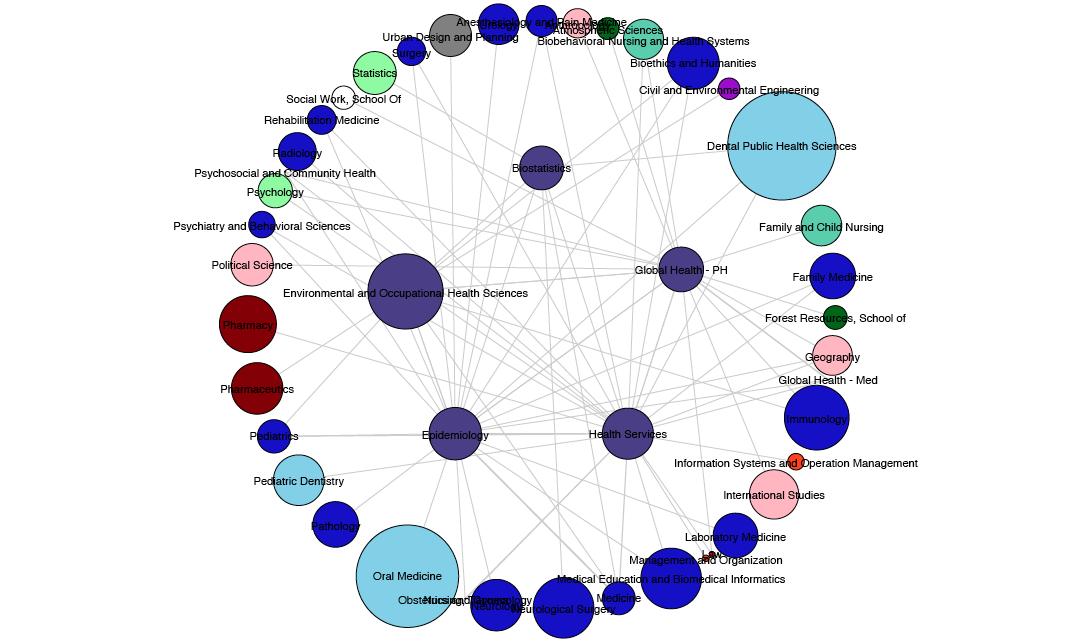 Public Health Collaboration Map