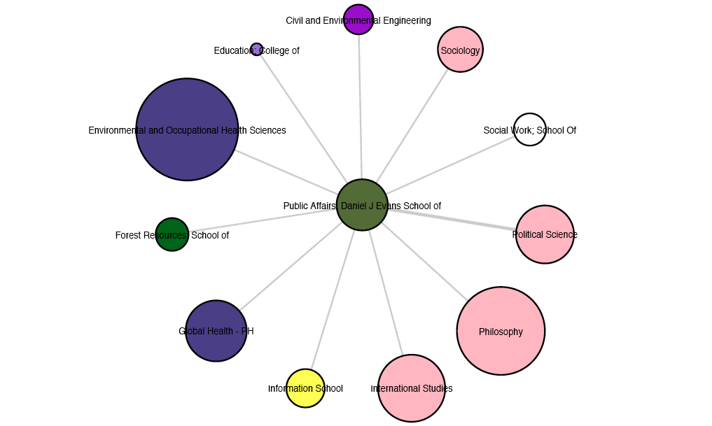 Evans Collaboration Map