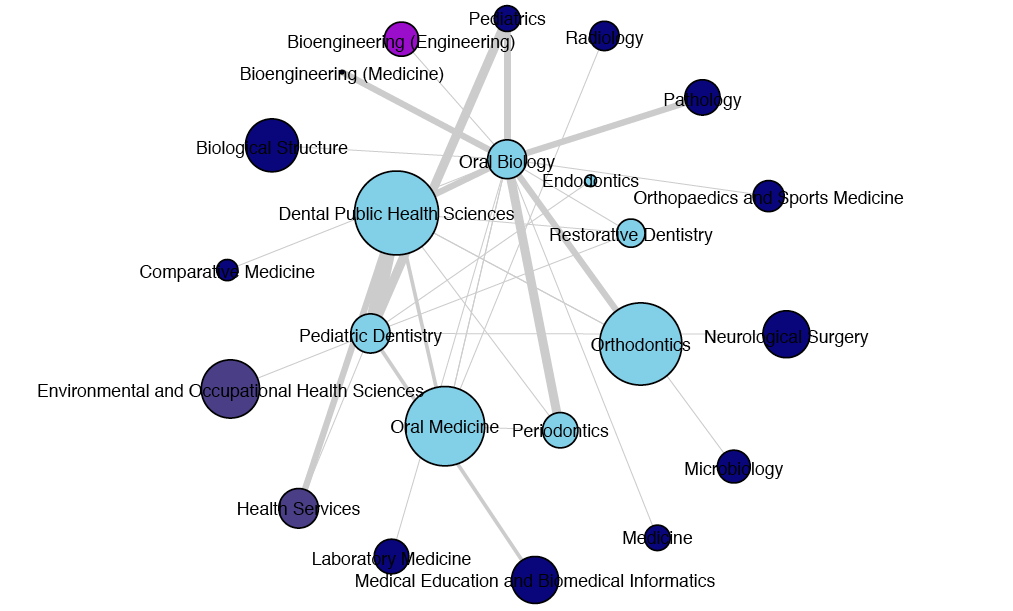 Dentistry Collaboration Map