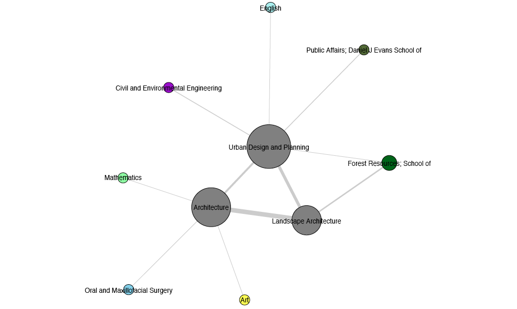 Built Environment Collaboration Maps
