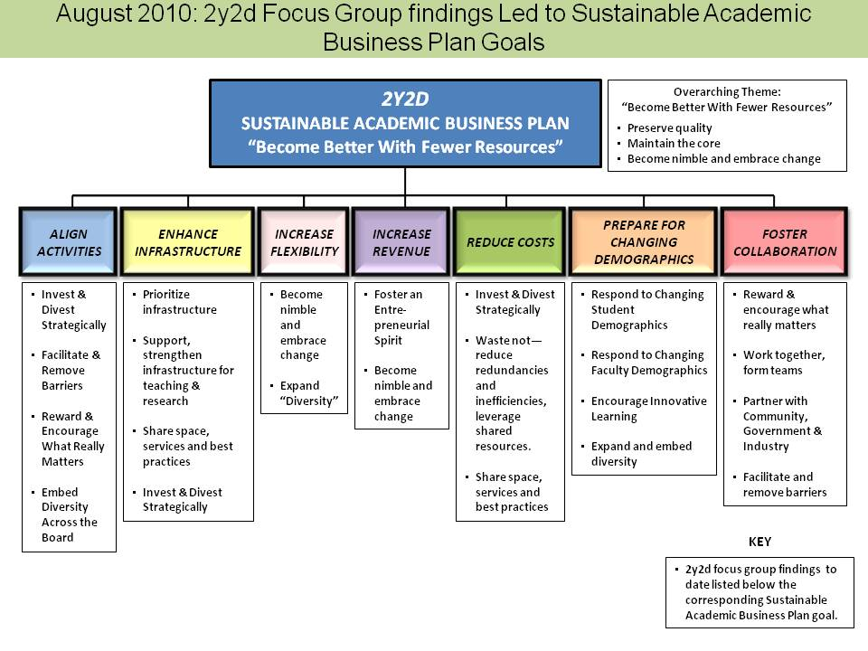 The Sustainable Academic Business Plan Evolution Archive UW - Succession planning tools templates