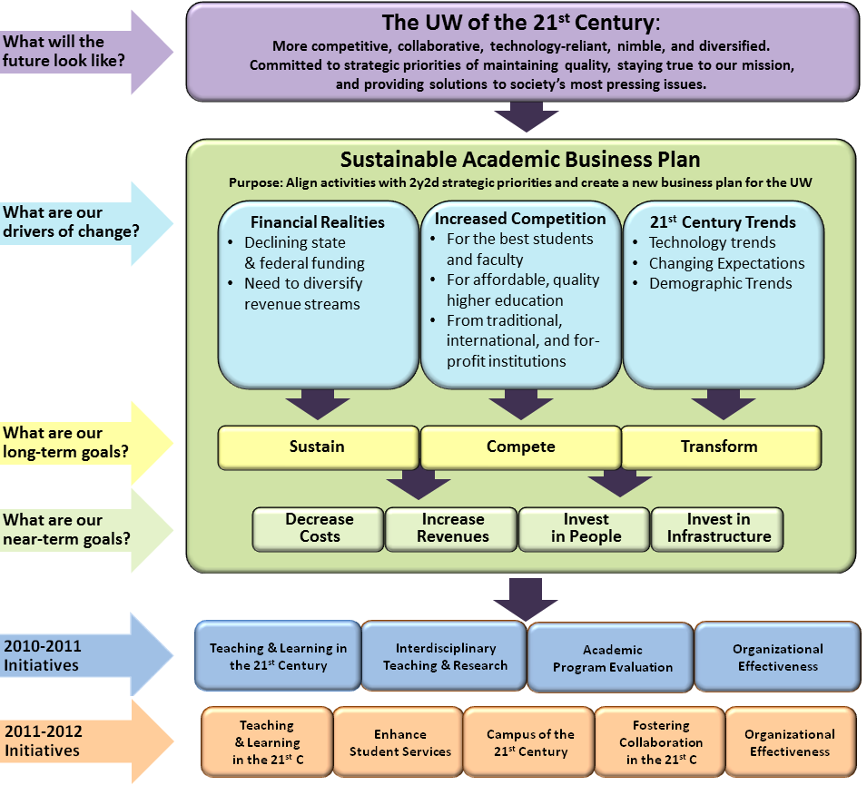 The sustainable academic business plan evolution archive uw sab plan flow chart accmission Image collections