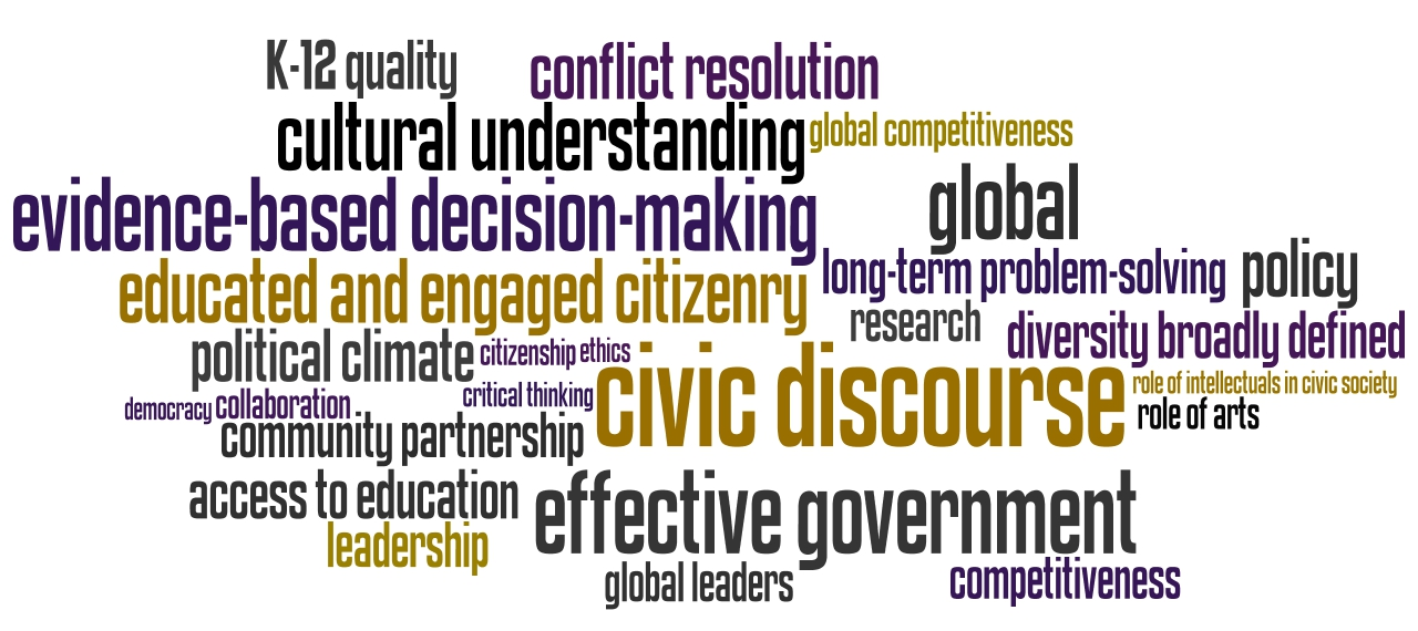 Educated & Engaged Local/Global Citizens word cloud
