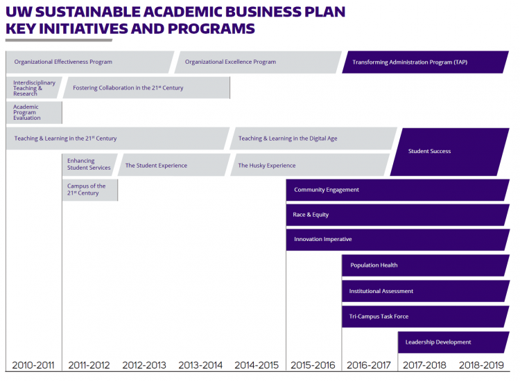 UW Sustainable Academic Business Plan key initiatives and programs timeline from 2010 to 2019