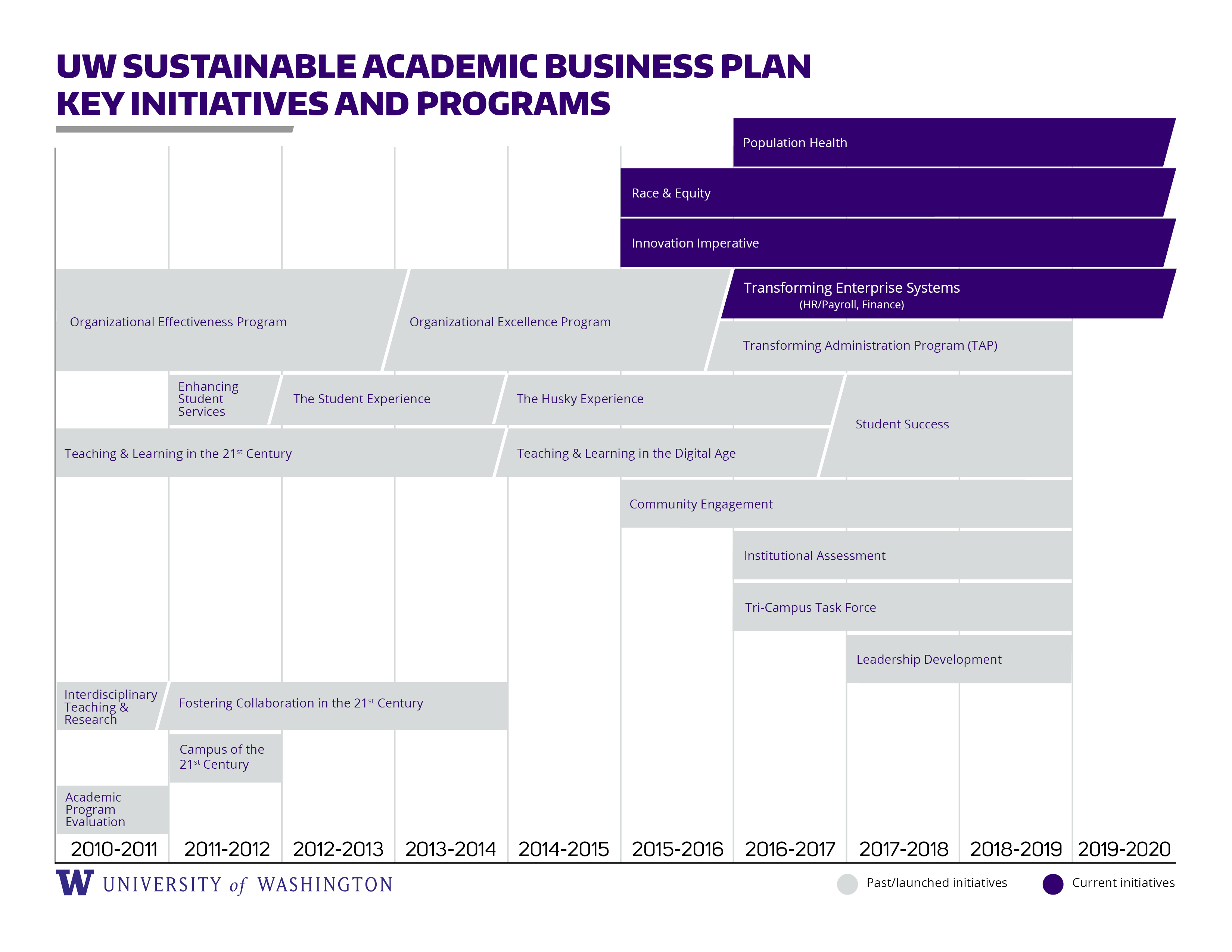 UW Sustainable Academic Business Plan key initiatives and programs timeline from 2010 to 2020