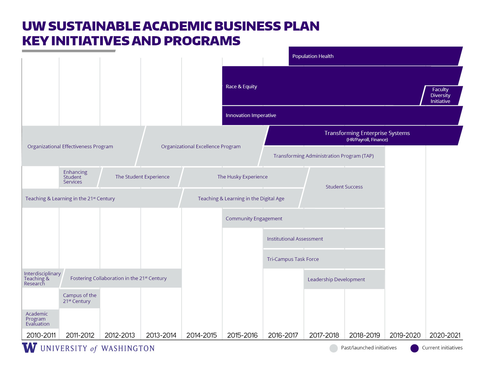 UW Sustainable Academic Business Plan key initiatives and programs timeline from 2010 to 2021